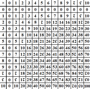 Dozenal_multiplication_table