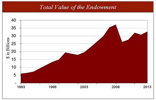 Harvard_Endowment