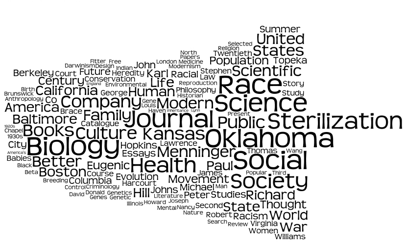 dissertation bibliography wordcloud